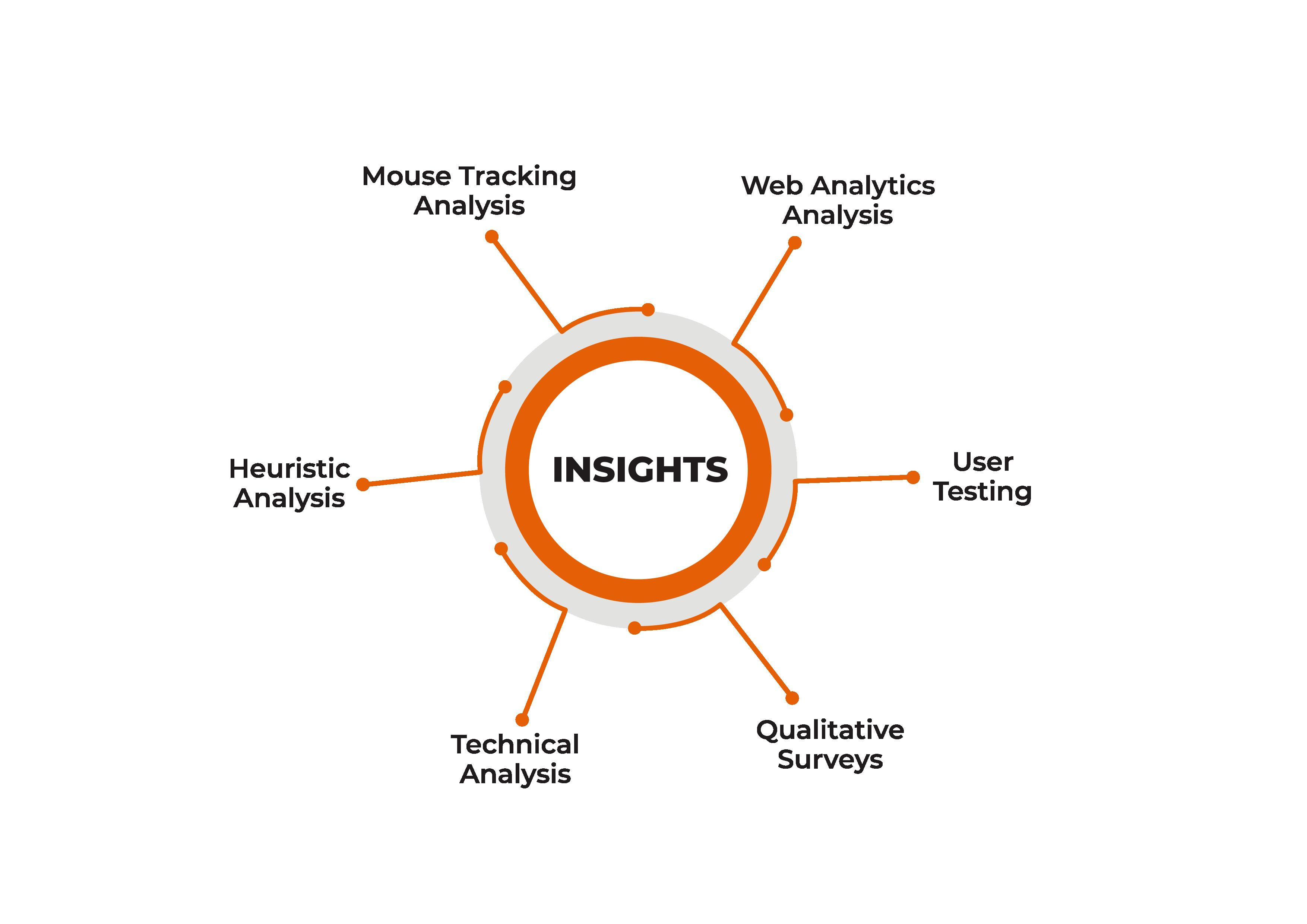 CRO Insights